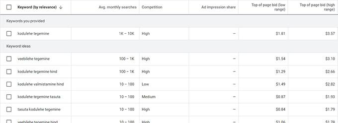 Google Keyword Planner kasutamine
